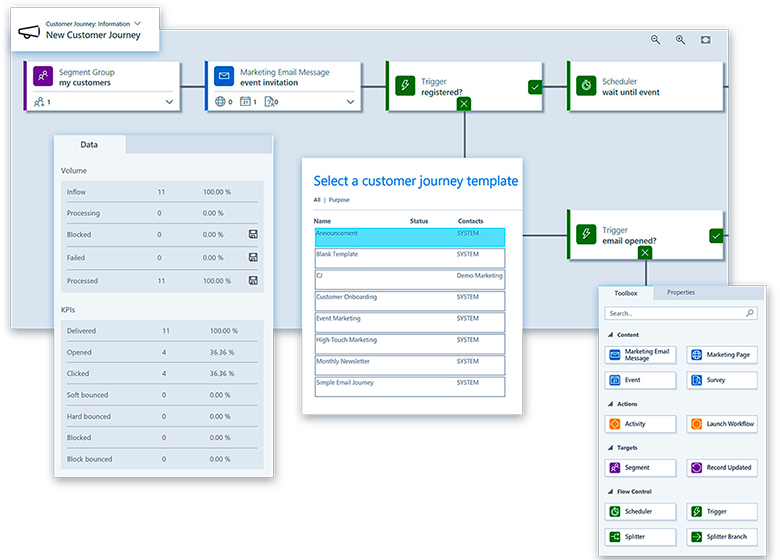 Customer Journey Display in the System