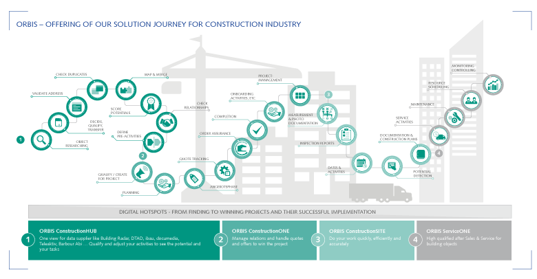 The customer process for construction & construction supplier with Dynamics 365