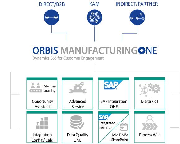 Functions of the ORBIS solution ManufacturingONE, based on Microsoft Dynamics 365 CRM for the manufacturing industry
