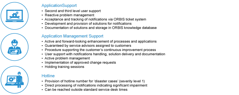 Infographic on the scope of SAP support at the ORBIS Support Center